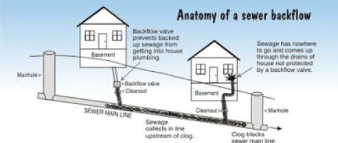 Sewer Backflow Diagram